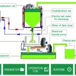 Reducing Carbonates Every Day